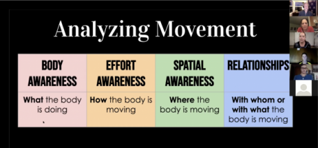 Movement & Dance Photo 2 - Analyzing Movement